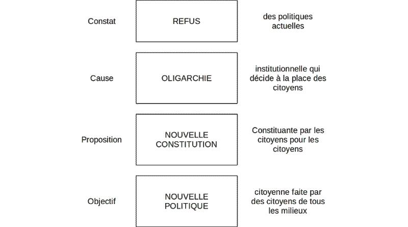 Proposition de constitution citoyenne Nuit Debout. Nuit Debout/DR