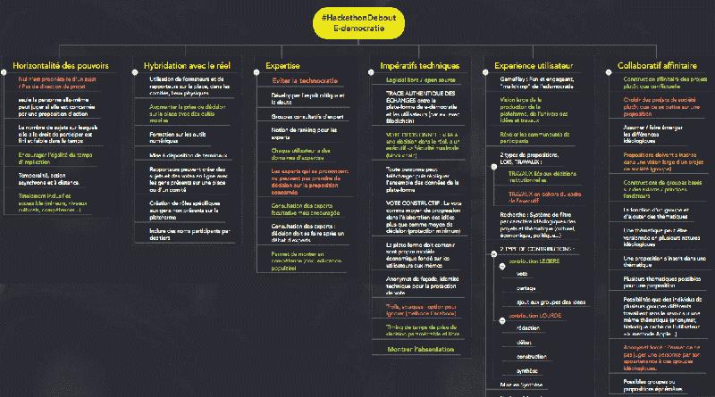 hackathon - e-Démocratie