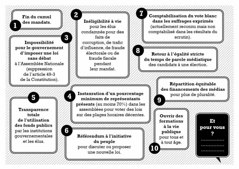 Les propositions de Nuit Debout Rennes pour la démocratie.