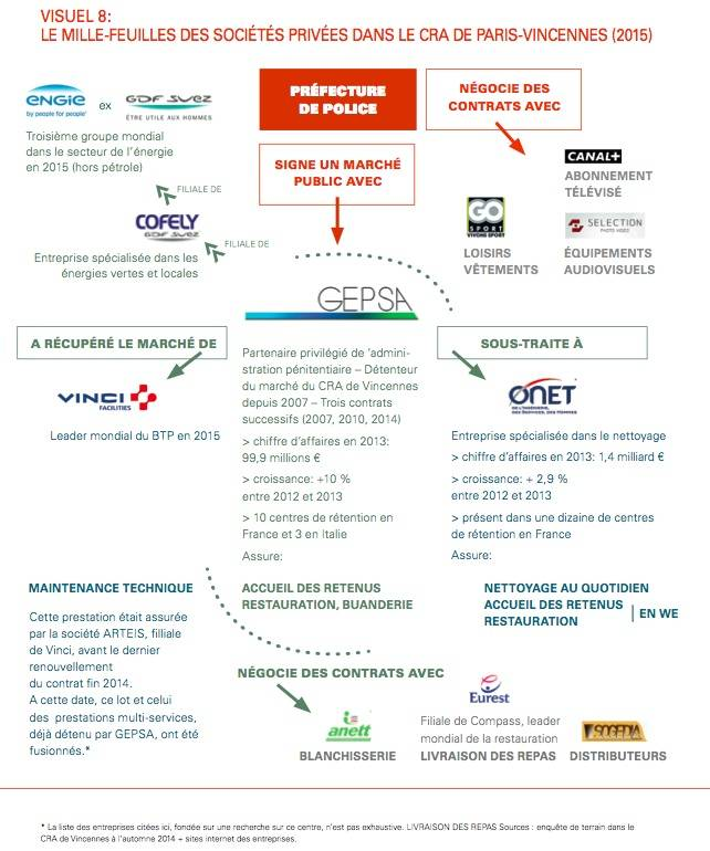 Les sociétés privées qui travaillent dans le CRA de Vincennes. Carte Migreurop.